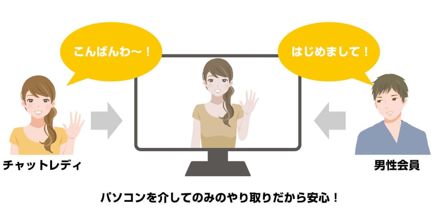 チャットガール募集 福島 アルバイト