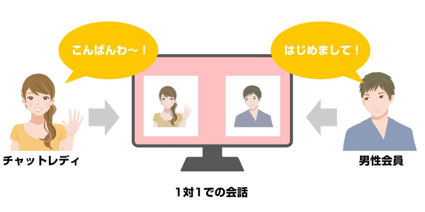 チャットガール募集 福島 高収入